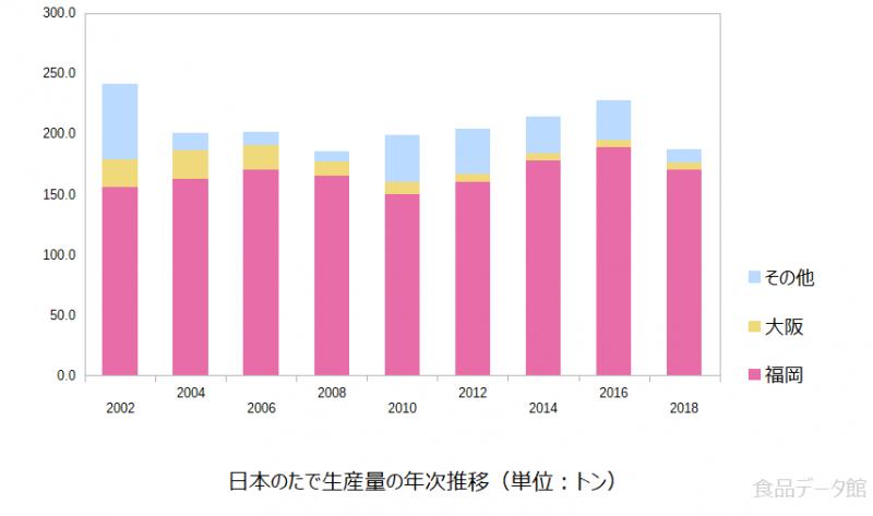 日本のタデ(蓼)生産量の推移グラフ2018年まで