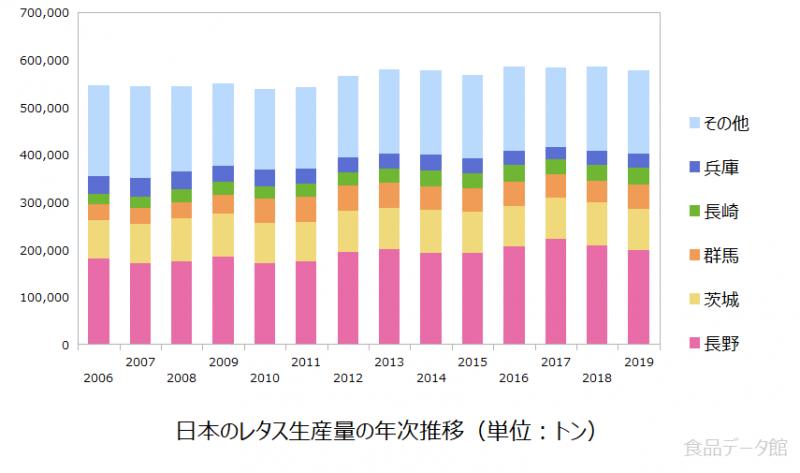 日本のレタス生産量の推移グラフ2019年まで
