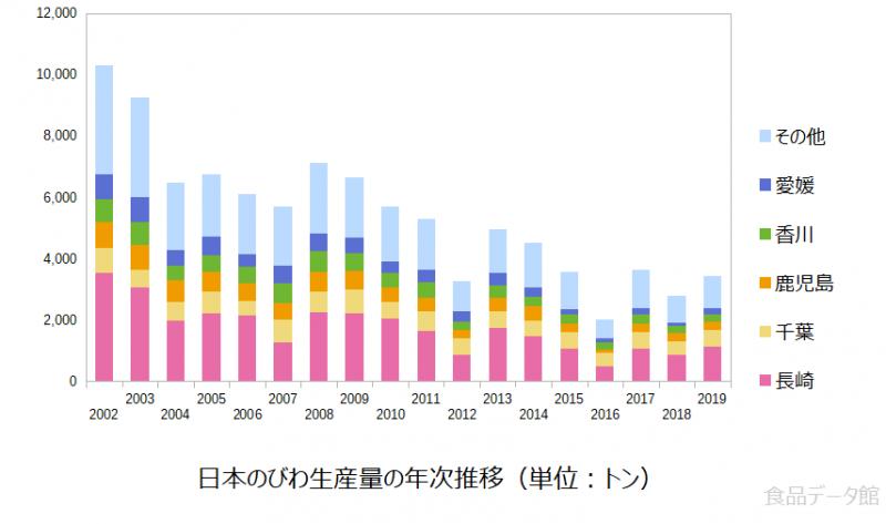 日本のビワ(枇杷)生産量の推移グラフ2019年まで