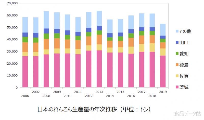 日本のレンコン(蓮根)生産量の推移グラフ2019年まで