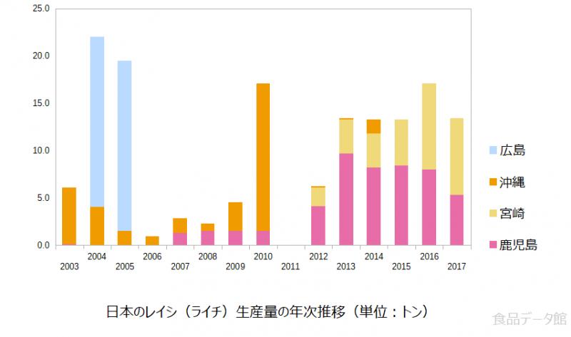 日本のライチ生産量の推移グラフ2017年まで