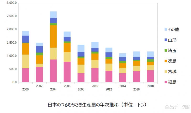 日本のツルムラサキ生産量の推移グラフ2018年まで
