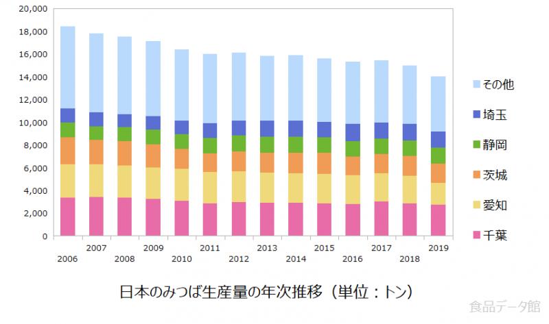日本の三つ葉(みつば)生産量の推移グラフ2019年まで