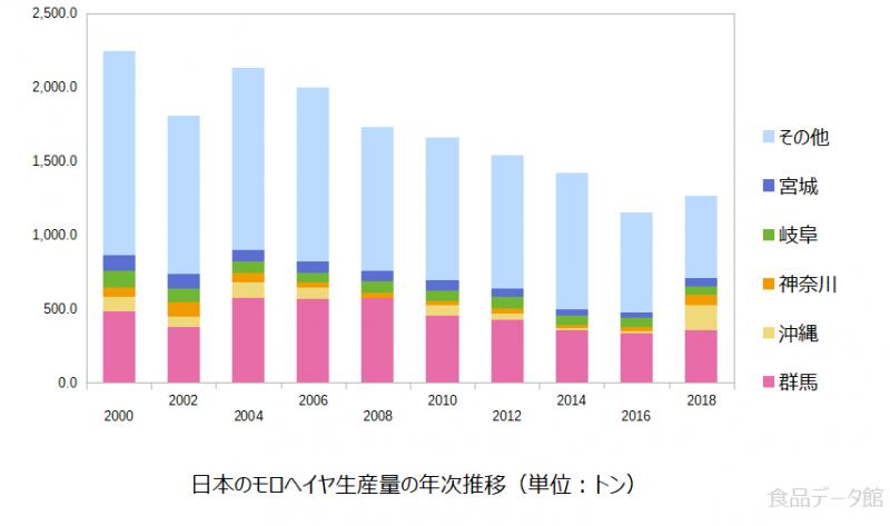 日本のモロヘイヤ生産量の推移グラフ2018年まで