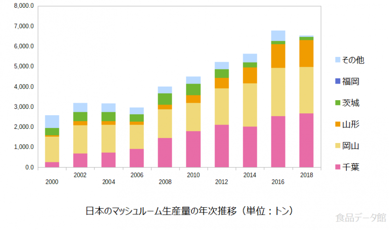 日本のマッシュルーム生産量の推移グラフ2018年まで