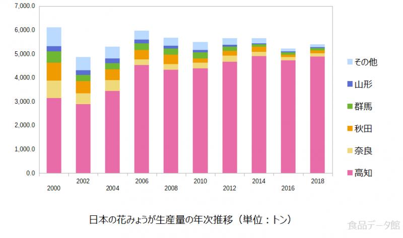 日本のミョウガ(茗荷)生産量の推移グラフ2018年まで