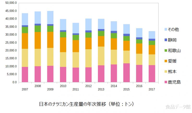 日本のナツミカン(夏みかん)生産量の推移グラフ2017年まで