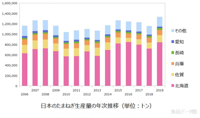 日本のタマネギ(玉ねぎ)生産量の推移グラフ2019年まで