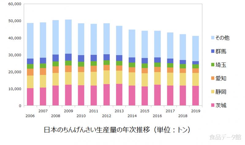 日本のチンゲンサイ生産量の推移グラフ2019年まで