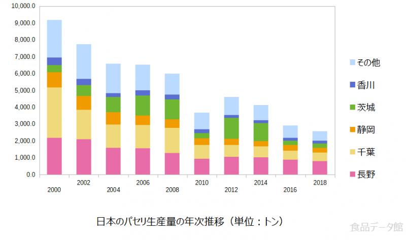 日本のパセリ生産量の推移グラフ2018年まで
