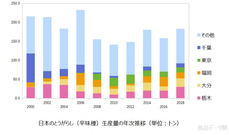 日本の唐辛子生産量の推移グラフ2018年まで