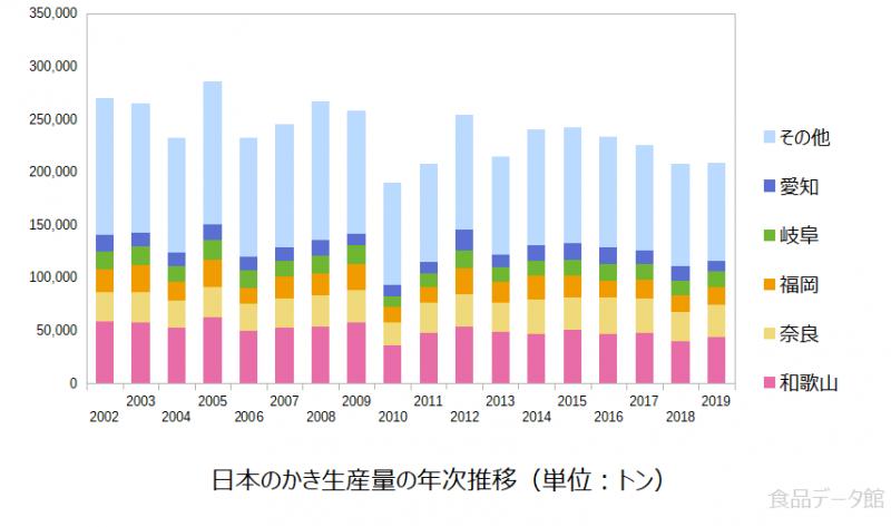 日本のカキ(柿)生産量の推移グラフ2019年まで