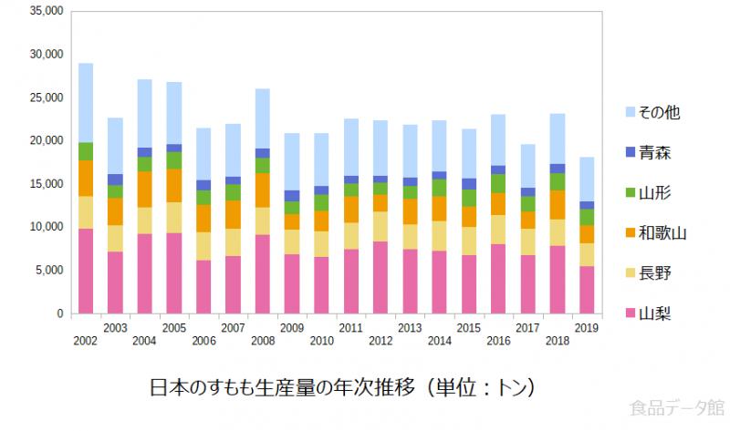 日本のすもも(プラム)生産量の推移グラフ2019年まで