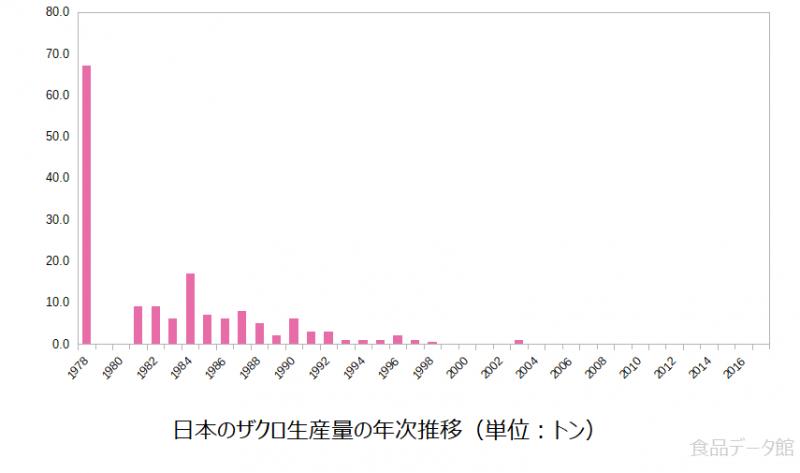 日本のザクロ(柘榴)生産量の推移グラフ2017年まで