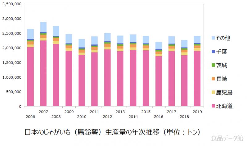 日本のジャガイモ生産量の推移グラフ2019年まで
