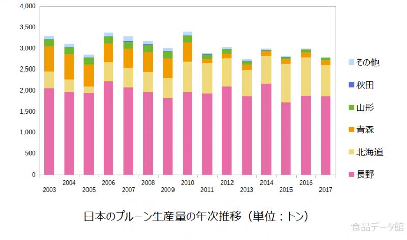 日本のプルーン(西洋すもも)生産量の推移グラフ2017年まで