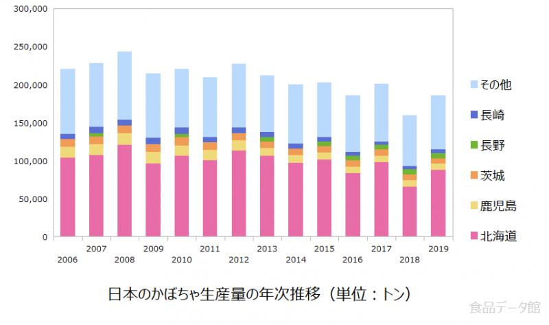 日本のカボチャ(南瓜)生産量の推移グラフ2019年まで