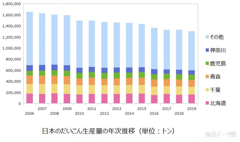 日本の大根(ダイコン)生産量の推移グラフ2019年まで