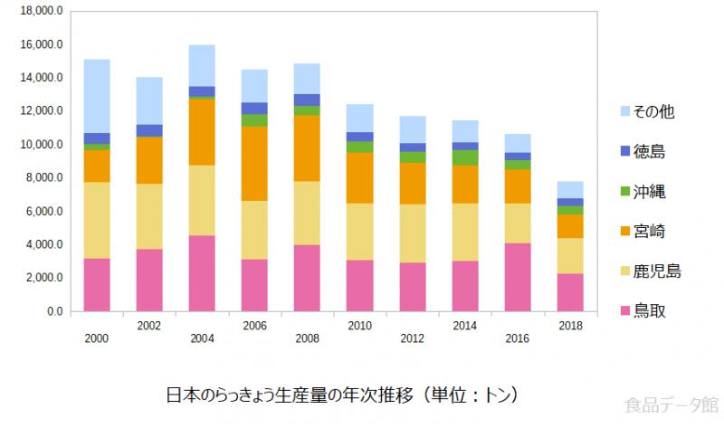 日本のラッキョウ生産量の推移グラフ2018年まで