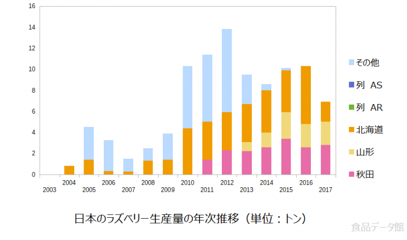 日本のラズベリー(フランボワーズ)生産量の推移グラフ2017年まで
