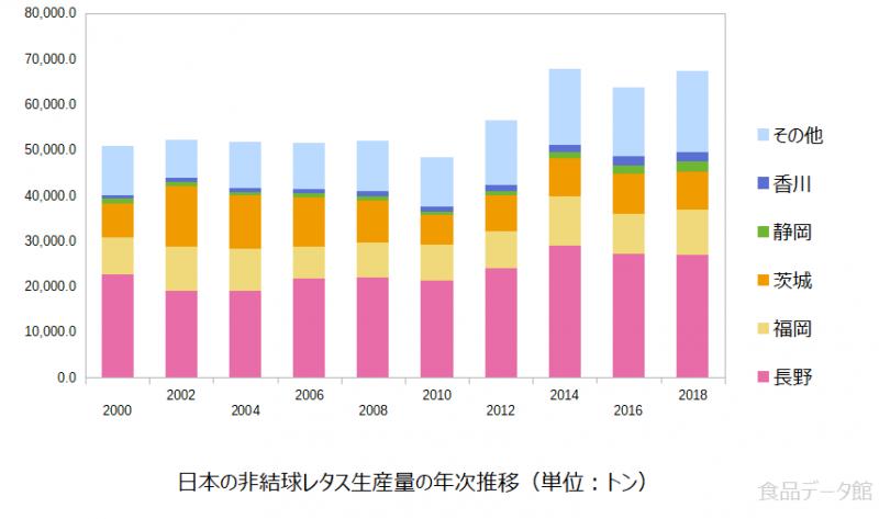 日本のサニーレタス等生産量の推移グラフ2018年まで