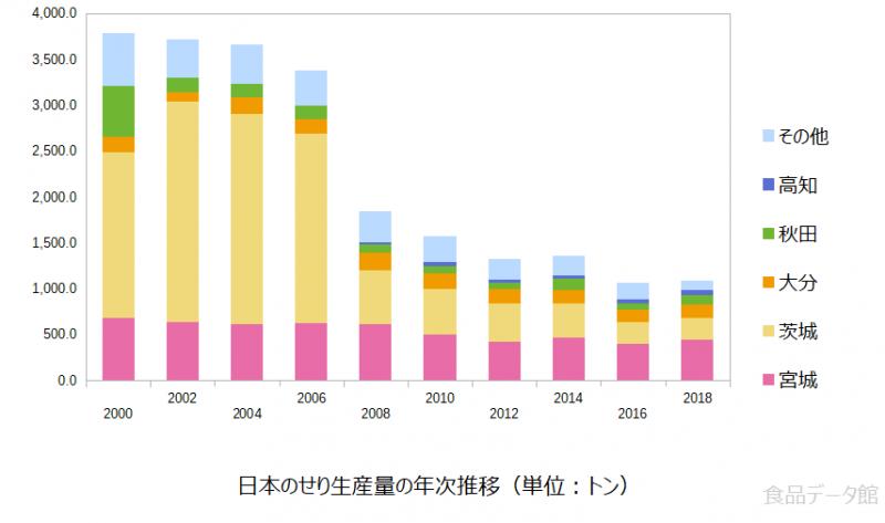 日本のセリ(芹)生産量の推移グラフ2018年まで