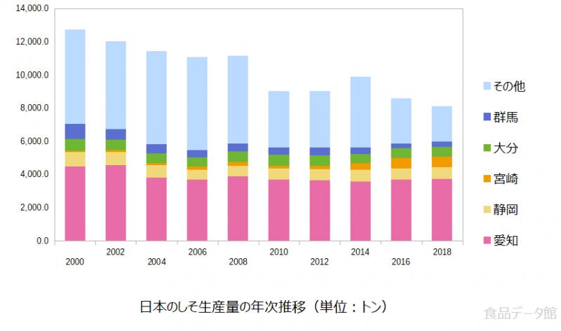 日本のシソ(紫蘇)生産量の推移グラフ2018年まで