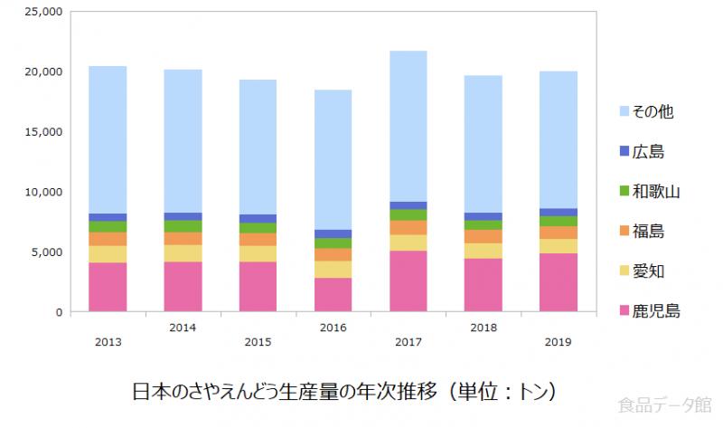 日本のさやえんどう生産量の推移グラフ2019年まで