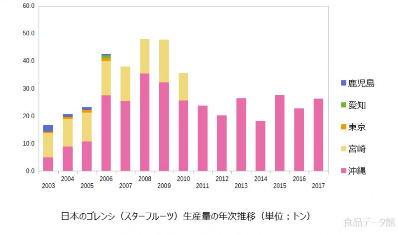 日本のスターフルーツ生産量の推移グラフ2017年まで