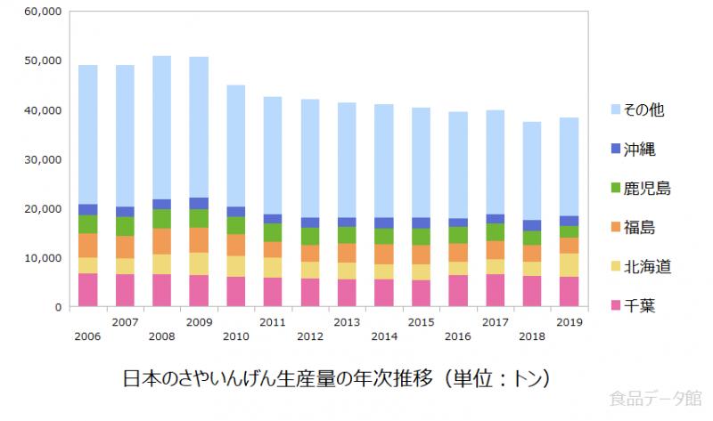 日本のさやいんげん生産量の推移グラフ2019年まで