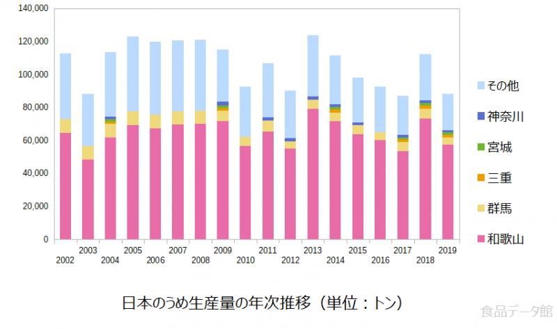日本の梅(うめ)生産量の推移グラフ2019年まで