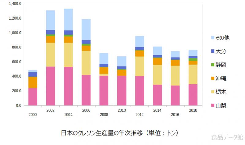 日本のクレソン生産量の推移グラフ2018年まで
