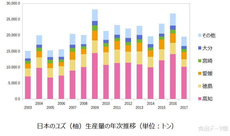 日本のゆず(柚)生産量の推移グラフ2017年まで