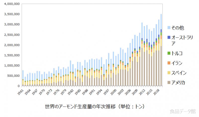 世界のアーモンド生産量の推移グラフ2019年まで