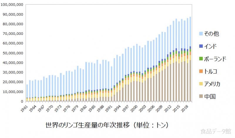 世界のリンゴ生産量の推移グラフ2019年まで