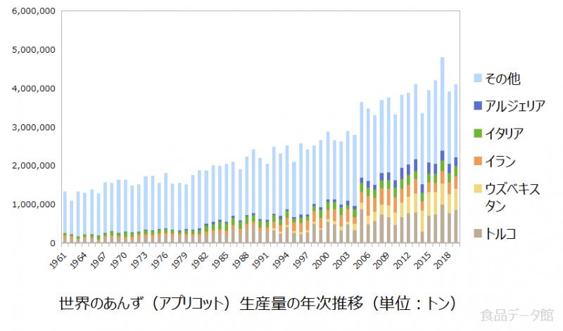 世界のあんず(アプリコット)生産量の推移グラフ2019年まで