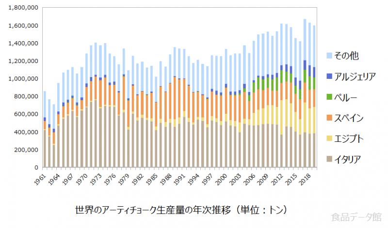 世界のアーティチョーク生産量の推移グラフ2019年まで