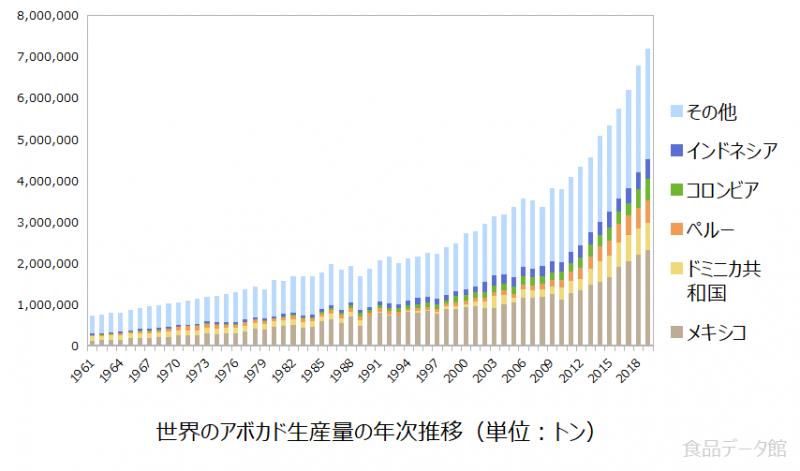 世界のアボカド生産量の推移グラフ2019年まで