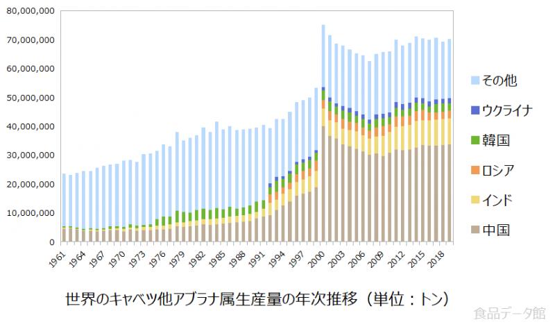 世界のキャベツ他アブラナ属生産量の推移グラフ2019年まで