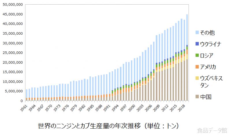 世界のニンジンとカブ生産量の推移グラフ2019年まで