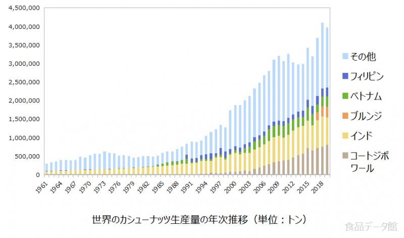 世界のカシューナッツ生産量の推移グラフ2019年まで