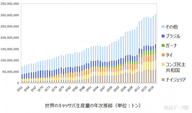 世界のキャッサバ生産量の推移グラフ2019年まで