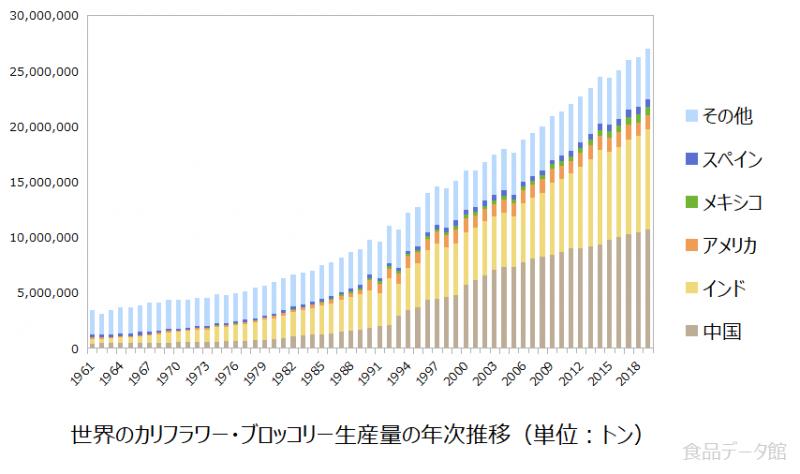 世界のカリフラワー・ブロッコリー生産量の推移グラフ2019年まで