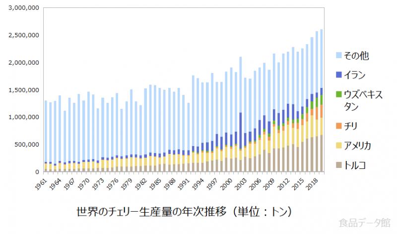 世界のサクランボ(桜桃)生産量の推移グラフ2019年まで