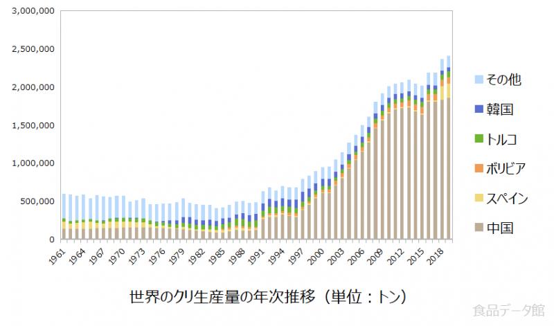 世界の栗(クリ)生産量の推移グラフ2019年まで