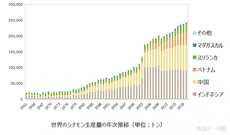 世界のシナモン生産量の推移グラフ2019年まで