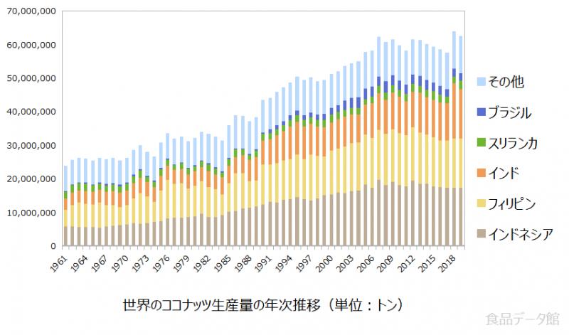 世界のココナッツ生産量の推移グラフ2019年まで