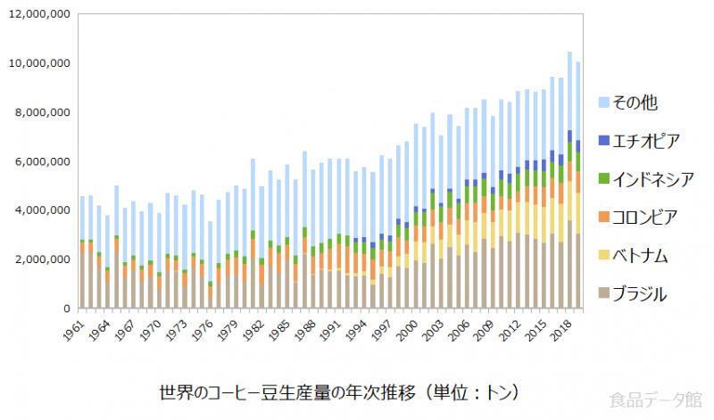 世界のコーヒー豆生産量の推移グラフ2019年まで