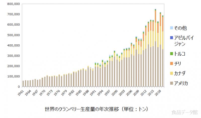 世界のクランベリー生産量の推移グラフ2019年まで