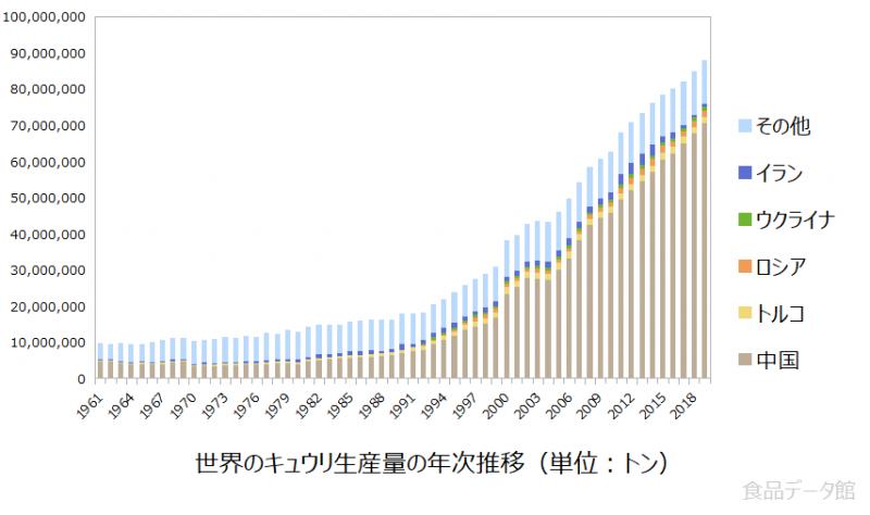 世界のキュウリ生産量の推移グラフ2019年まで